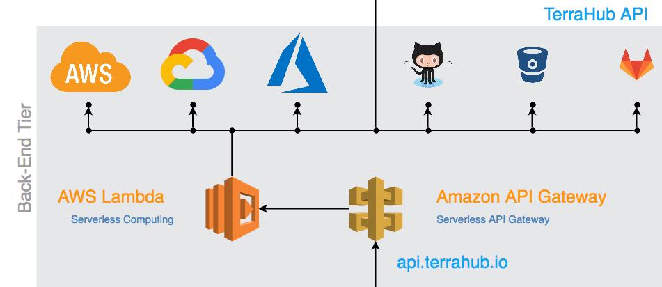 TerraHub io Serverless Architecture in Action