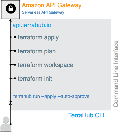 TerraHub io Serverless Architecture in Action